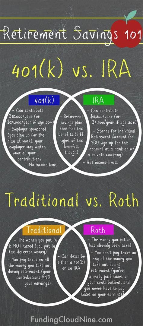 traditional ira or roth 401k vs ira traditional vs roth the basics retirement