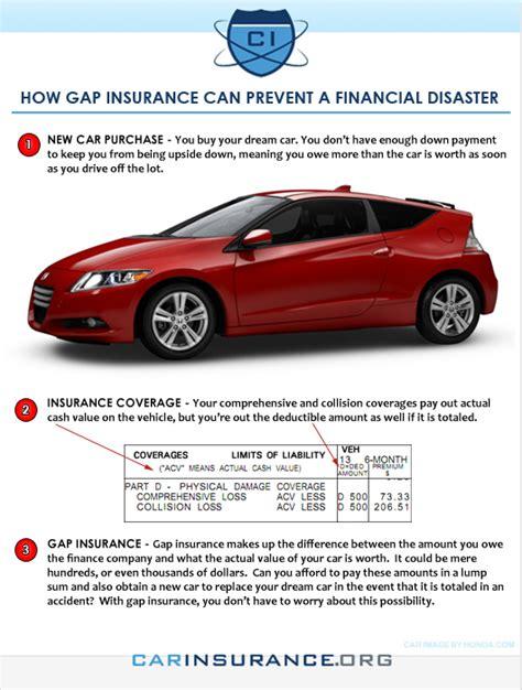 gap insurance geico insurance company auto insurance gap coverage