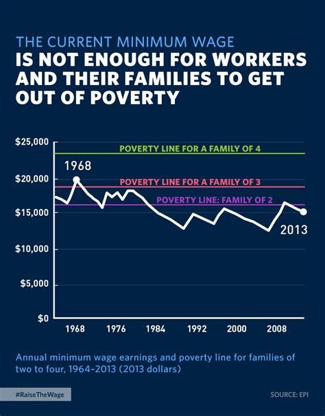 who works for minimum wage the current minimum wage isn t enough for workers to get