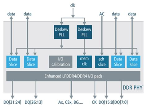 lpddr3 layout guidelines ddr phy ip for soc designs cadence ip