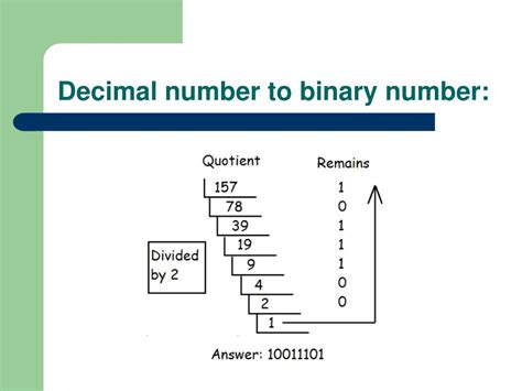 decimal house binary number decimal point