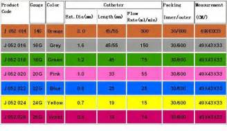 iv colors different types of iv cannula iv catheter with ce buy