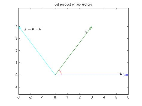 vector norm tutorial inner product spaces and orthogonality