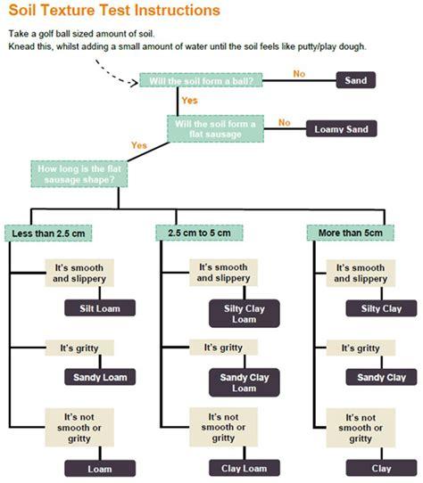 soil texture flowchart soil texture test as flow diagram rhs caign for