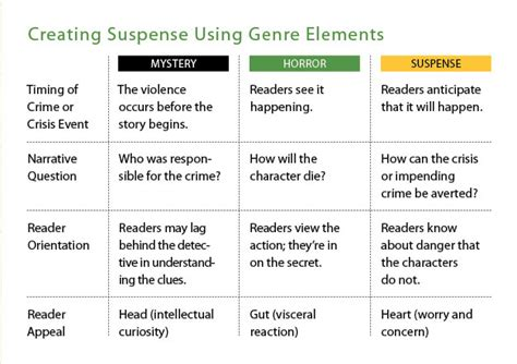 fantasy film genre elements elements of suspense in writing 6 secret to creating and