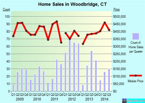 woodbridge connecticut ct 06525 profile population