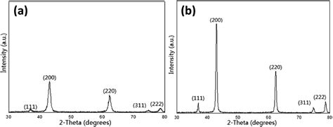 xrd pattern of mgo morphology and structure of nano mgo prepared by a novel