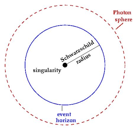 The Schwarzschild Proton by Some Further Notes On Black Holes Galileo S Pendulum