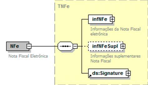layout arquivo importação nfe como converter um arquivo do layout nfe para o layout envinfe