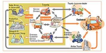 Toyota Company Value Value Chain Analysis Toyota Motor Corporation