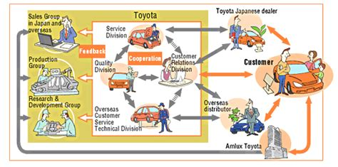 Value Chain Of Toyota Toyota Value Chain Analysis Research Methodology
