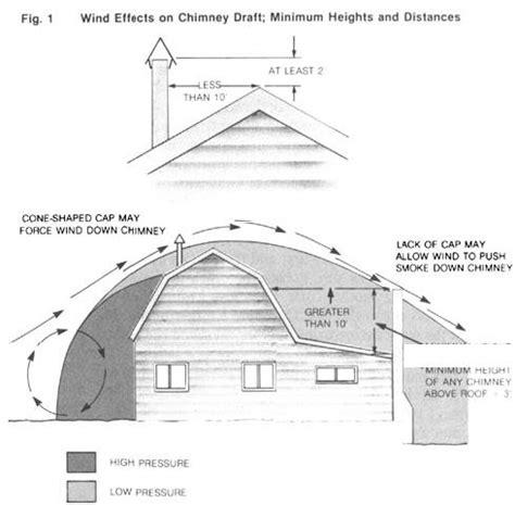 Chimney Flue Draft Problems - how to fix chimney draft problems diy earth news