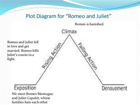 main theme of romeo and juliet story elements of drama lelyanbarwi net