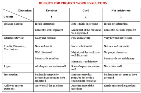 Department Of Automobile Engineering Rubrics For Project