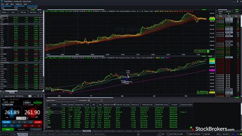 pattern day trader tradestation tradestation review stockbrokers com