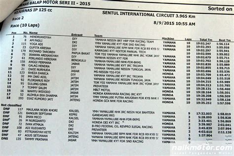 Helm Nhk R9 hendriansyah kembali podium di ip125 kejurnas balap motor
