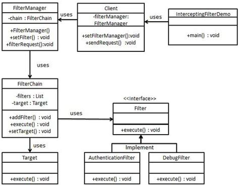 design pattern library management system design pattern intercepting filter pattern