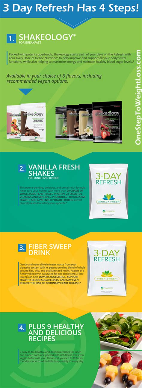 Beachbody Refresh Detox by 3 Day Refresh Reviews Results Up To 10 Lbs Lost