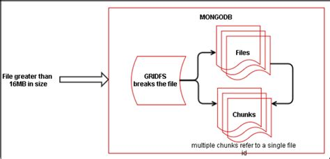 Mongodb Document Size Limit