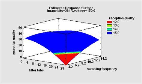experimental design covariance matrix design of experiments doe statgraphics