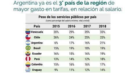 salario basico argentina 2016 salario basico argentina 2016 afirman que argentina es el