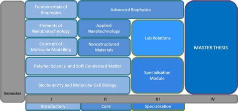 un édredon biotec nanobiophysik