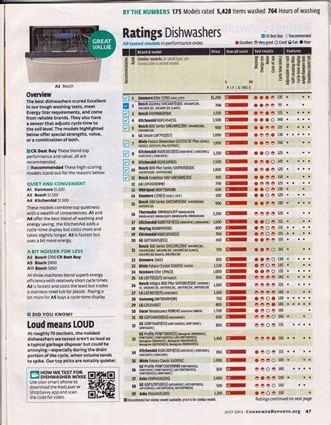 consumer reports home design software reviews kitchenaid dishwasher consumer reviews home design ideas