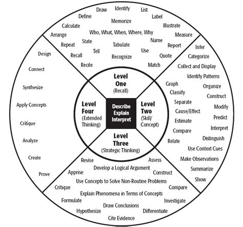 verb wheel template dok is not a verb and it is not blooms taxonomy in a