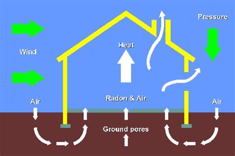 radon in house indoor air quality testing dallas mold inspection formaldehyde radon gas