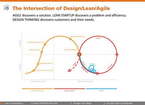 design thinking lean startup agile development process design loop google s 248 k process