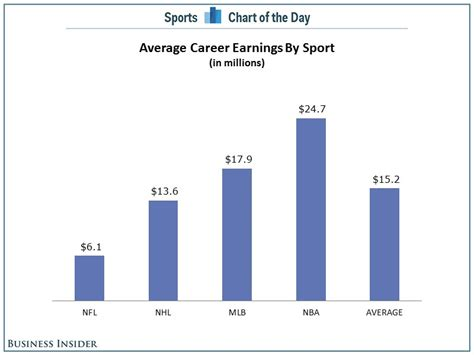 sports are worth how much and other questions in pro sports answered of books chart the average nba player will make lot more in his