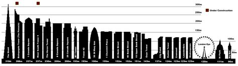 How Big Is 400 Square Meters by Tallest Buildings And Structures In London Major Project