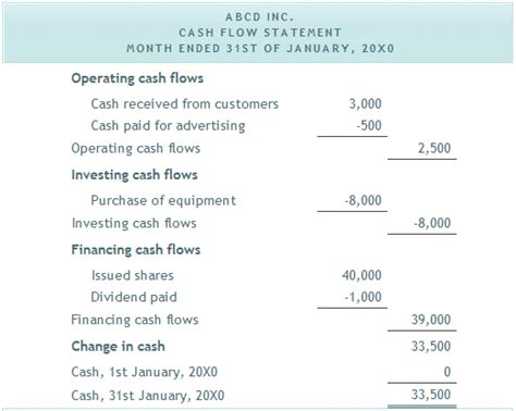 exle of cash flow in accounting exle cash flow statement back to school pinterest