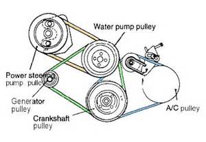 how to change alternator belt mitsubishi eclipse 00 05 need a picture of accessory belt with ac delete dsmtuners