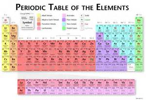 Elements song pin chemistry periodic table of elements song on