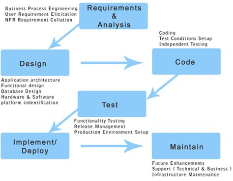 software development flow chart 5 best images of software development process flow chart