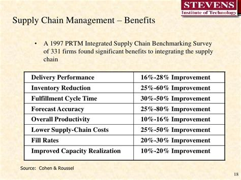 well written resume exles supply chain management techniques in production industry