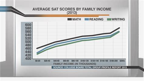 sat scores and family income sat scores trend with family income msnbc