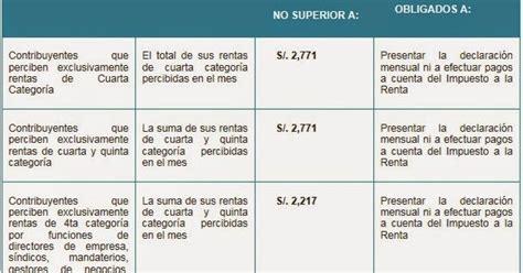calculo impuesto a la renta personas naturales 2015 sunat calculo impuesto a la renta personas naturales 2015 sunat