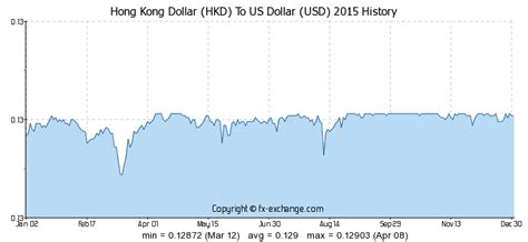 currency converter hong kong to usd hong kong dollar hkd to us dollar usd history foreign