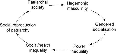 pattern writing wiki opinions on hegemonic masculinity
