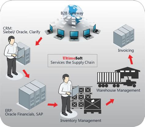 supply chain management diagram it software solutions supply chain healthcare