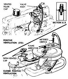 engine pcv valve diagram 60s chevy c10 motor transmission chevy c10 chevy