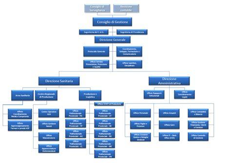 organizzazione ufficio commerciale organizzazione aziendale organigramma quotes