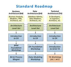 template map sle roadmap template 7 free documents in pdf