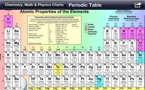 Periodic Table Masses Dohmann Com Igotcharts