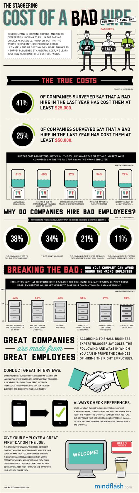 Top 7 Bad Type Of Employers by 7 Ways To Make Your Business Fail