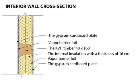 interior wall section 31 lastest interior wall cross section rbservis com