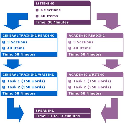 tutorial ielts online ielts exam format general training and academic modules