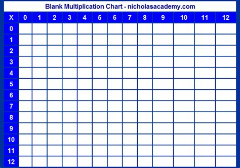 Grid Table by Free Printable Blank Multiplication Chart 1 12
